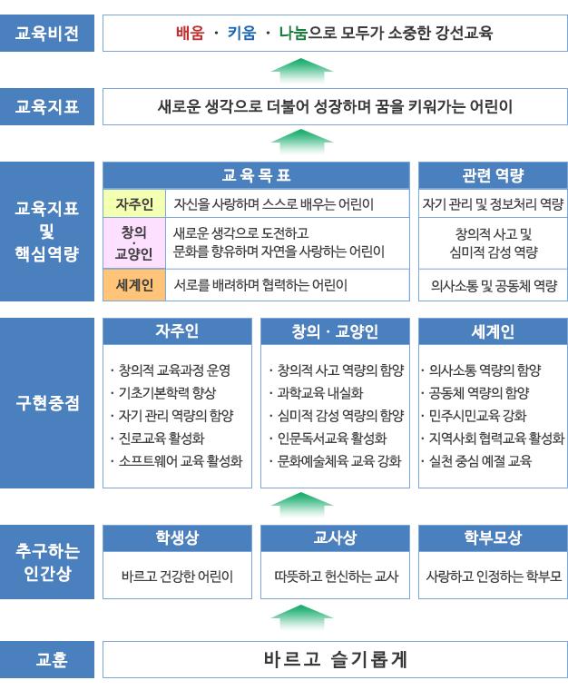 강선초_교육목표